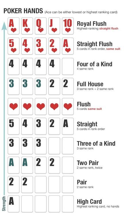 Poker combinaisons